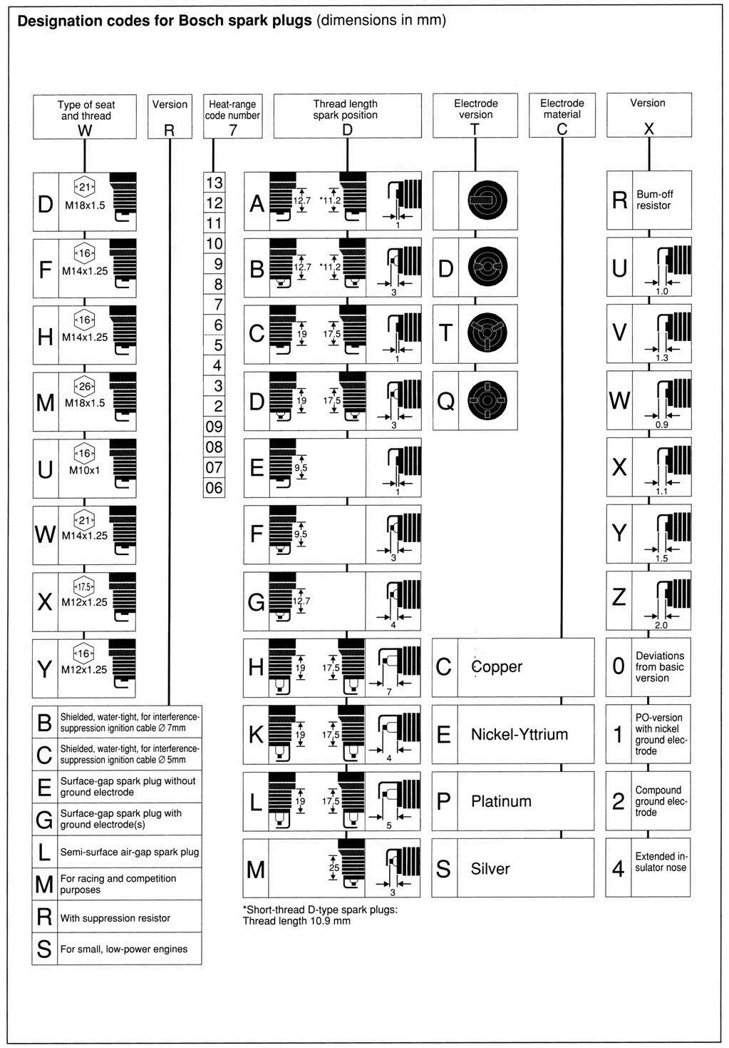 Wiring Diagram Get Free Image About Wiring Diagram Also Clevite 77 17